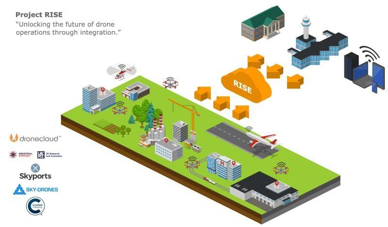 – BVLOS drone market
