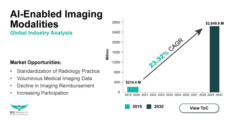 AI Enabled Imaging Modalities market