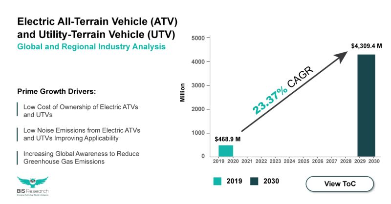 ATV and UTV market