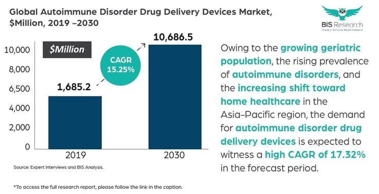 Autoimmune Disorder Drug Delivery Devices Market