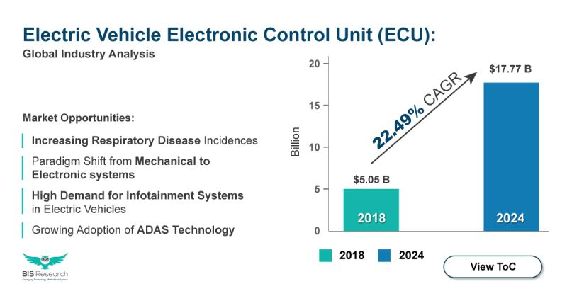 Electric Vehicle electronic control unit (ECU) market