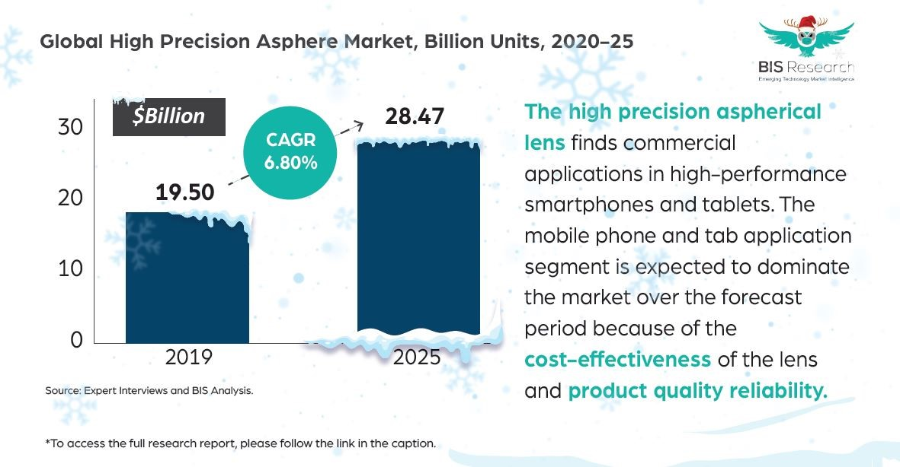 High Precision Asphere Market