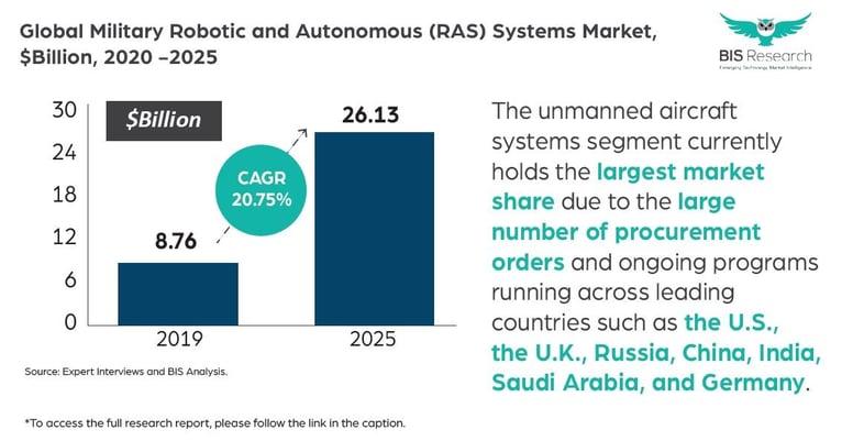 Military Robotic and Autonomous (RAS) Systems Market