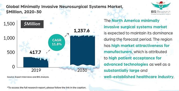 Minimally Invasive Neurosurgical Systems Market