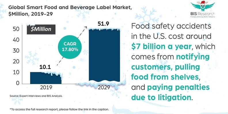 Smart Food and Beverage Label Market