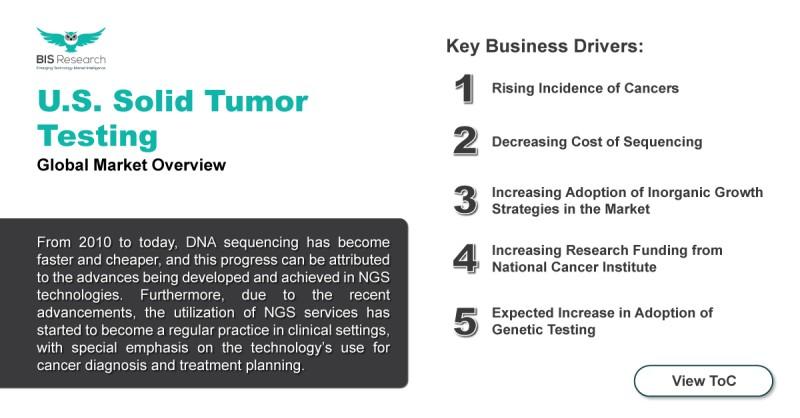 Solid tumor testing Market
