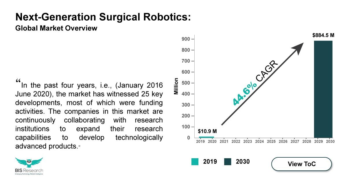 next generation surgical robotics market