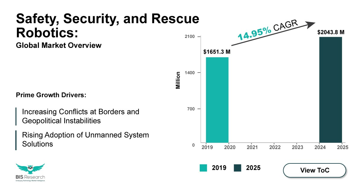 safety security and rescue robotics market