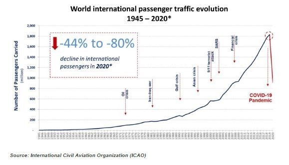 world International passenger traffic evolution